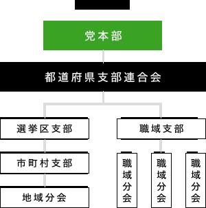 組織系統図